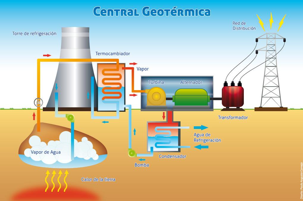 Imagen: diagrama de funcionamiento básico de una central geotérmica