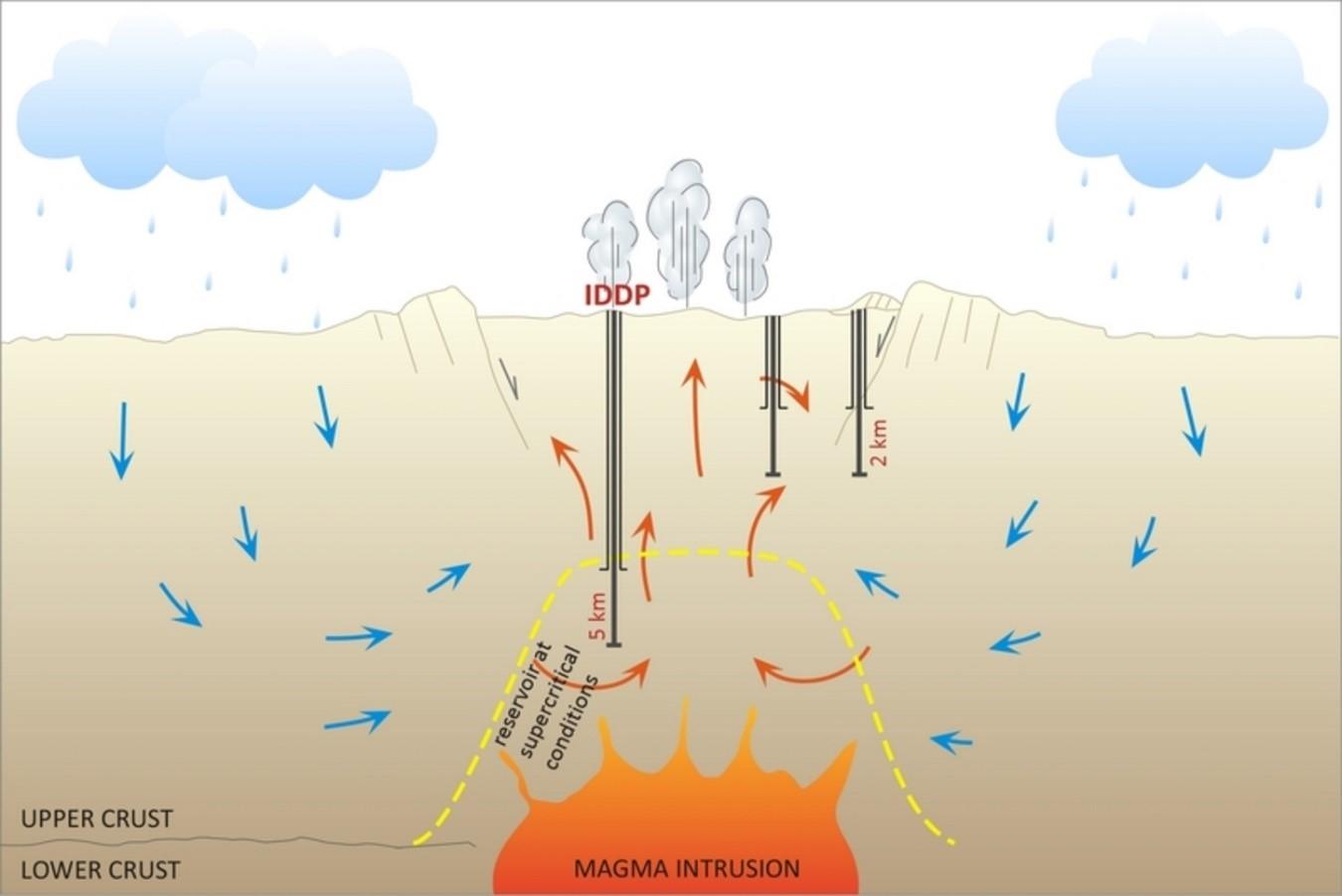 Imagen: esquema de perforación profunda hasta alcanzar las zonas de intrusión de magma.