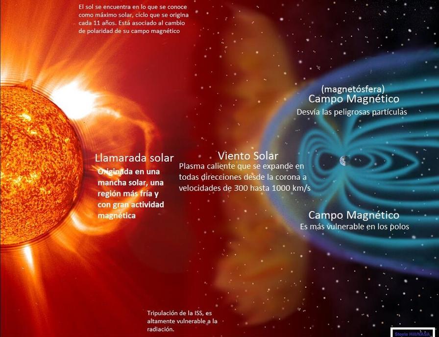 Imagen: diagrama de una llamarada solar y la función del campo magnético de la Tierra que desvía el viento solar.