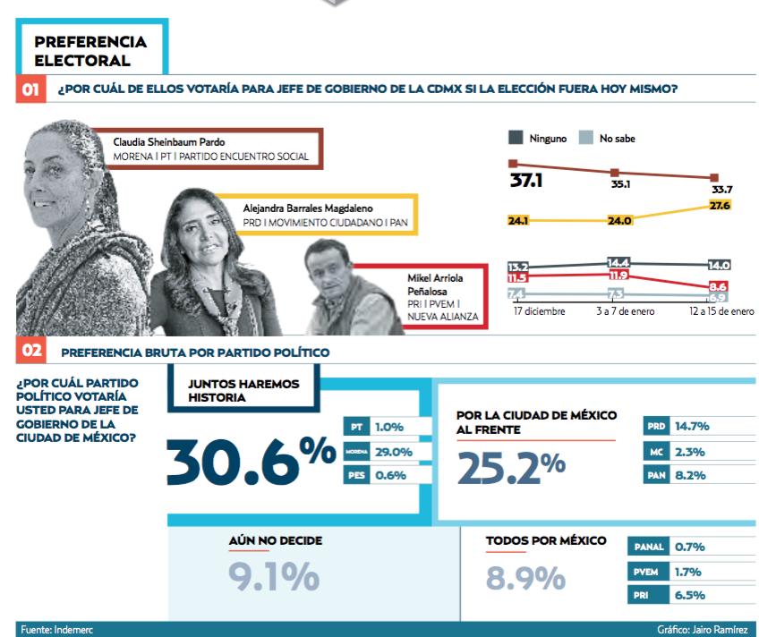 encuesta-heraldo-gobierno-cdmx